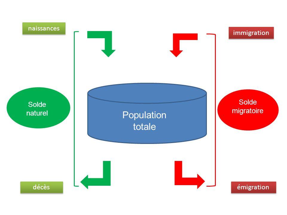 Population totale naissances immigration Solde migratoire