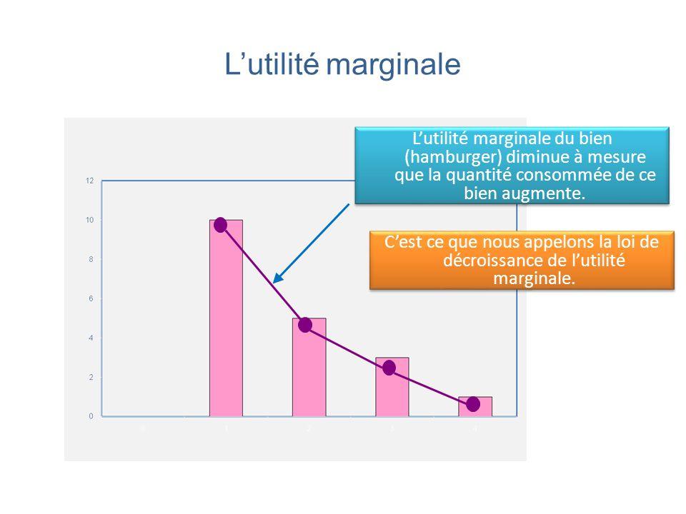 L'utilité marginale L'utilité marginale du bien (hamburger) diminue à mesure que la quantité consommée de ce bien augmente.