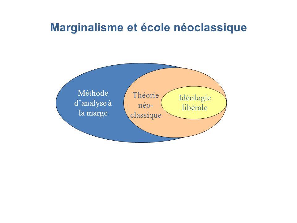 Marginalisme et école néoclassique