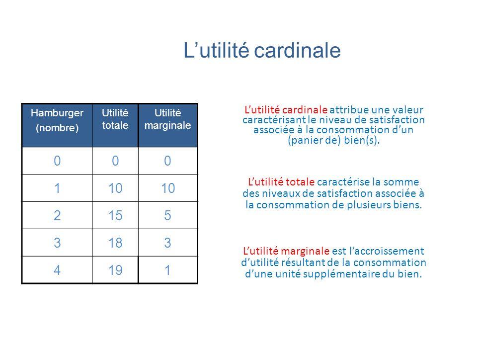 L'utilité cardinale Hamburger. (nombre) Utilité totale. Utilité marginale. 1. 10. 2. 15. 5.