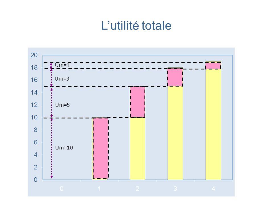 L'utilité totale Um=1 Um=3 Um=5 Um=10
