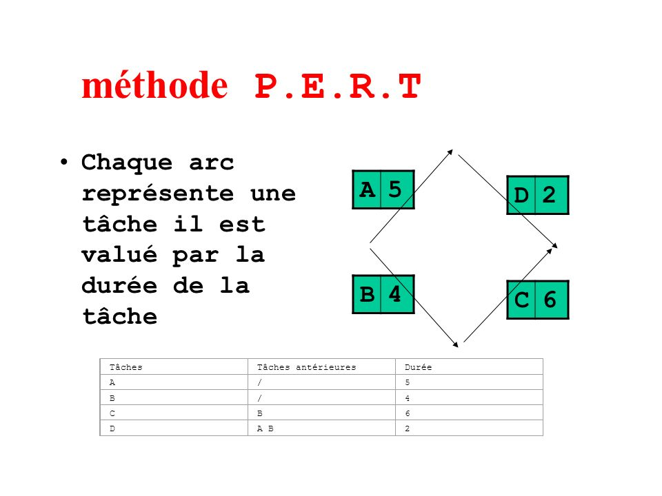 méthode P.E.R.T Chaque arc représente une tâche il est valué par la durée de la tâche. A. 5. D. 2.