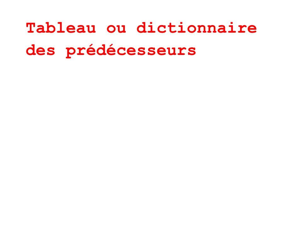 Tableau ou dictionnaire des prédécesseurs