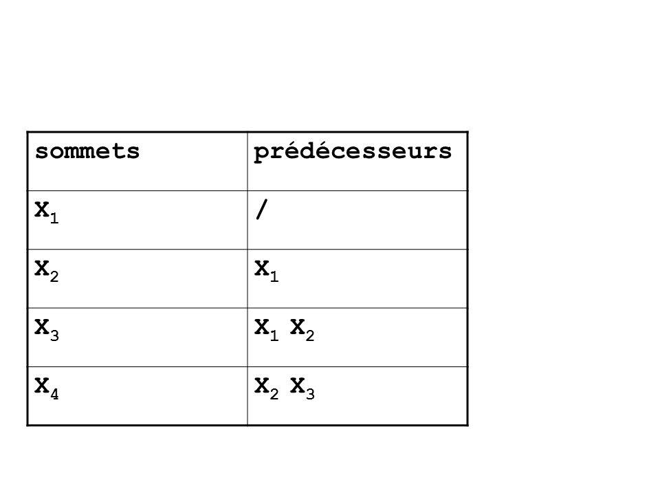 sommets prédécesseurs X1 / X2 X3 X1 X2 X4 X2 X3