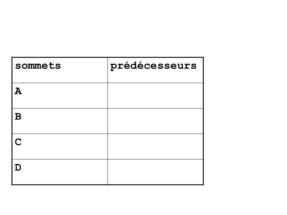 sommets prédécesseurs A B C D