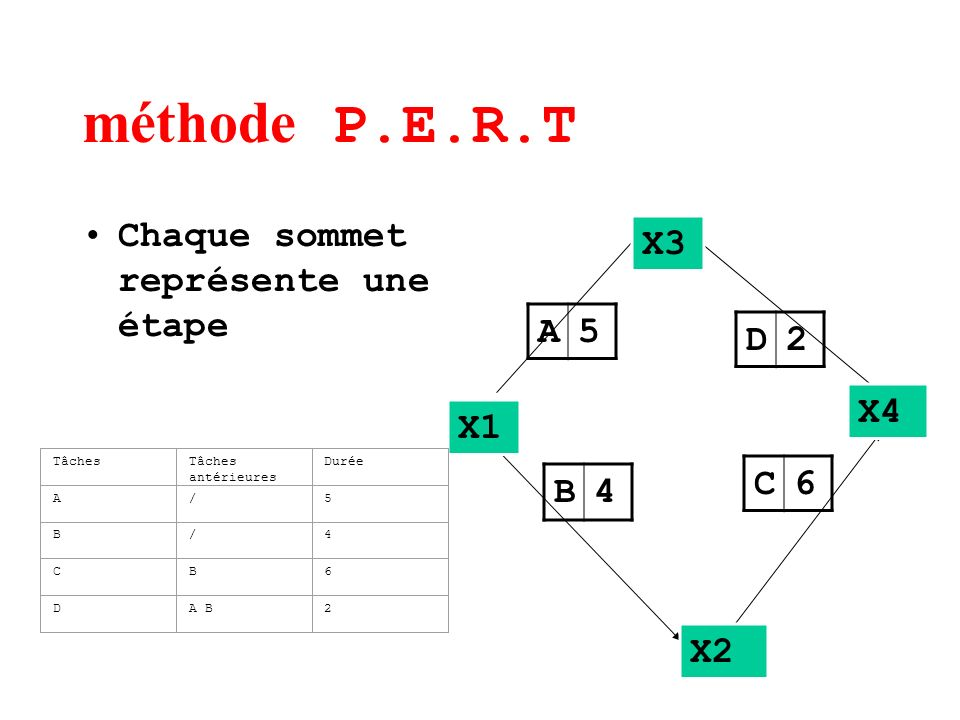 méthode P.E.R.T Chaque sommet représente une étape X3 A 5 D 2 X4 X1 C