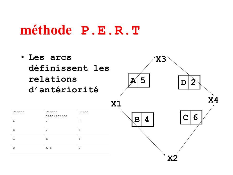 méthode P.E.R.T Les arcs définissent les relations d'antériorité X3 A