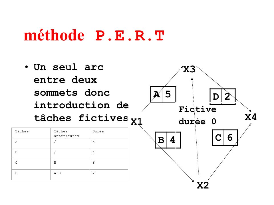méthode P.E.R.T Un seul arc entre deux sommets donc introduction de tâches fictives. X3. A. 5. D.
