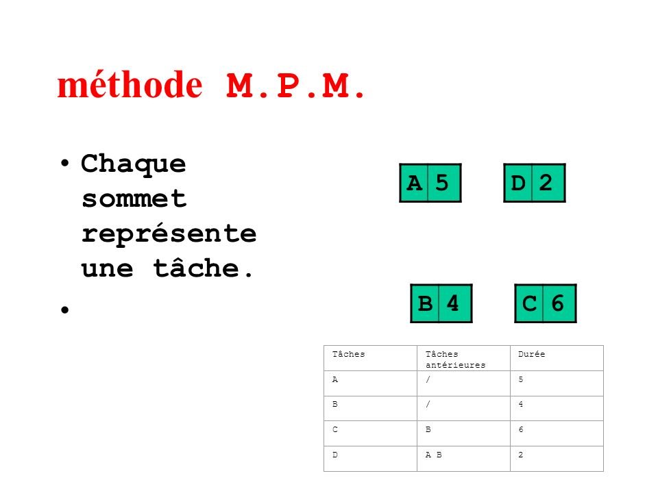 méthode M.P.M. Chaque sommet représente une tâche. A 5 D 2 B 4 C 6