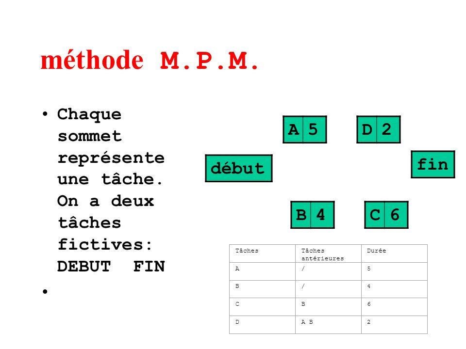 méthode M.P.M. Chaque sommet représente une tâche. On a deux tâches fictives: DEBUT FIN.