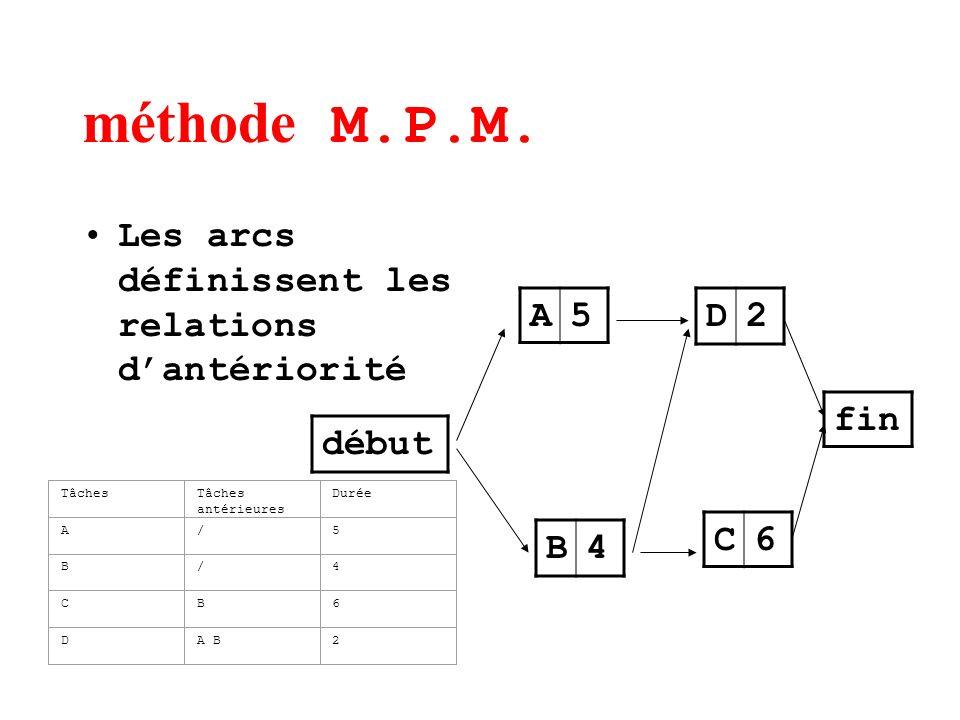 méthode M.P.M. Les arcs définissent les relations d'antériorité A 5 D