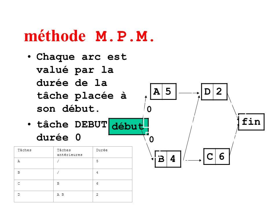 méthode M.P.M. Chaque arc est valué par la durée de la tâche placée à son début. tâche DEBUT durée 0.