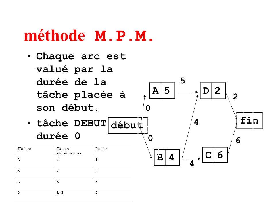méthode M.P.M.Chaque arc est valué par la durée de la tâche placée à son début. tâche DEBUT durée 0.
