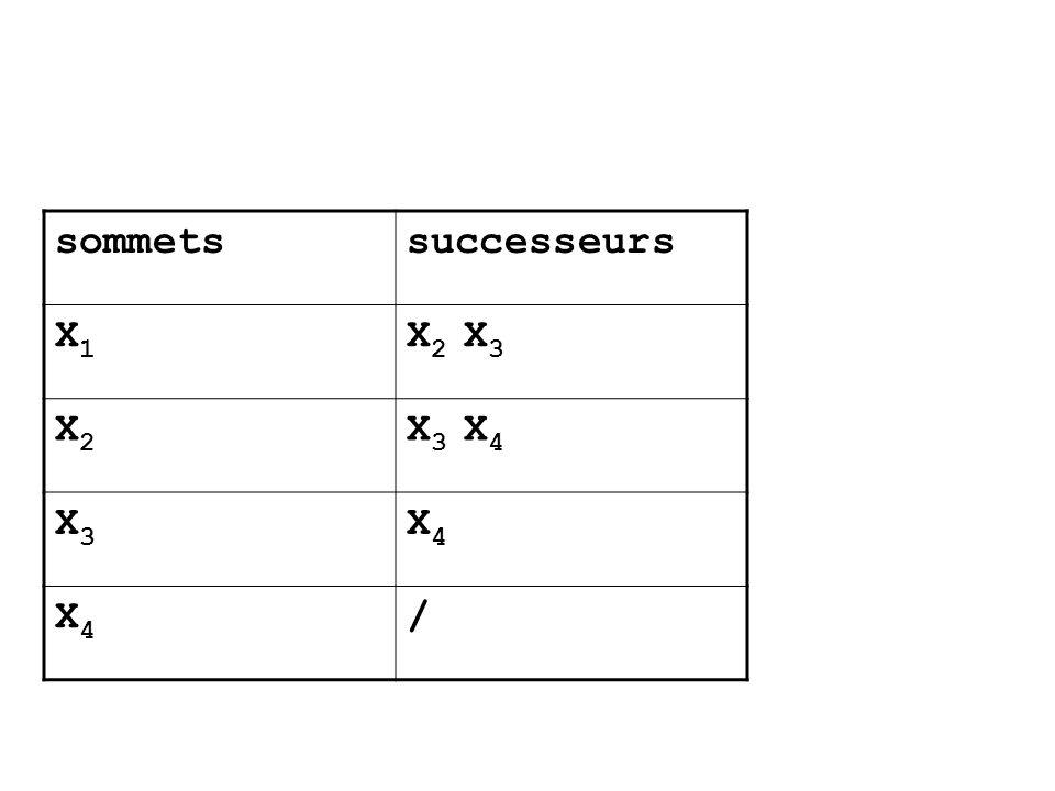 sommets successeurs X1 X2 X3 X2 X3 X4 X3 X4 /