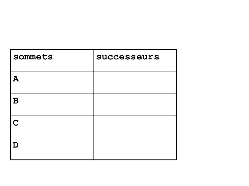 sommets successeurs A B C D
