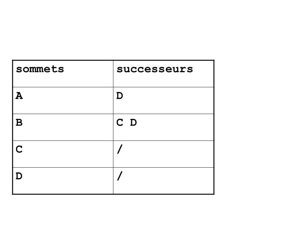 sommets successeurs A D B C D C /