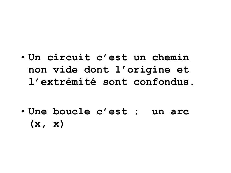 Un circuit c'est un chemin non vide dont l'origine et l'extrémité sont confondus.