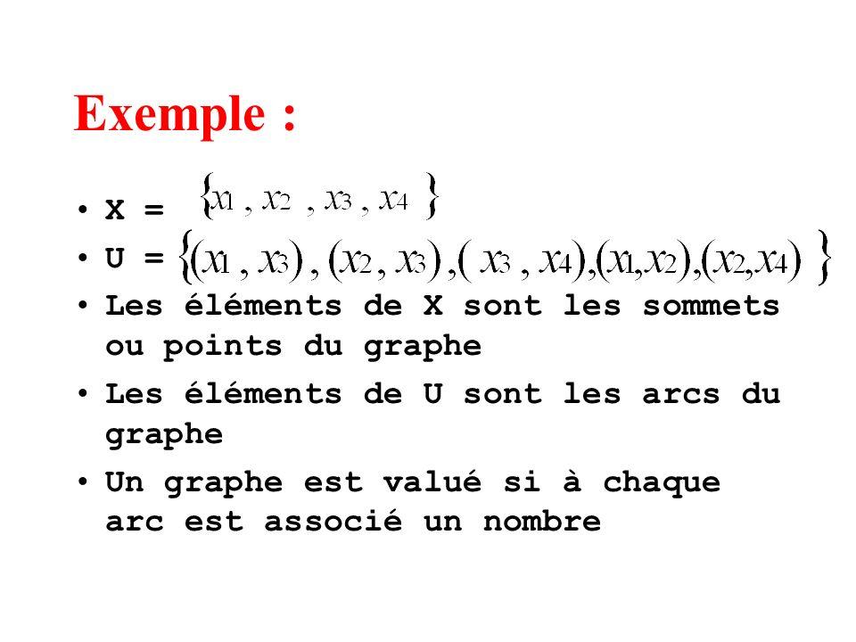 Exemple : X = U = Les éléments de X sont les sommets ou points du graphe. Les éléments de U sont les arcs du graphe.