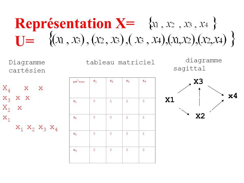 Représentation X= U= X3 x4 X1 X2 X4 x x x3 x x X2 x x1 x1 x2 x3 x4