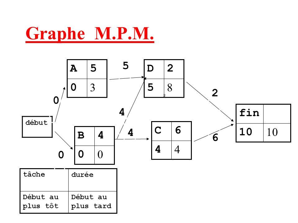 Graphe M.P.M. 5 3 5 A 8 5 2 D 2 4 10 fin 4 6 C 4 4 B 6 début