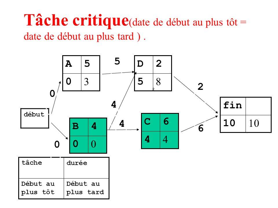 Tâche critique(date de début au plus tôt = date de début au plus tard ) .
