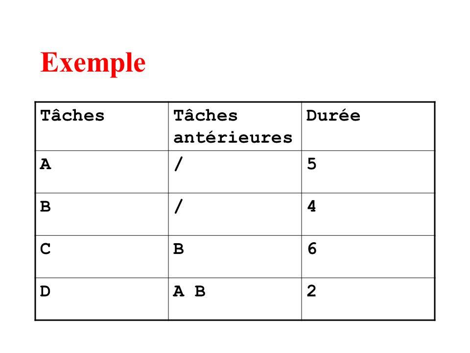 Exemple Tâches Tâches antérieures Durée A / 5 B 4 C 6 D A B 2