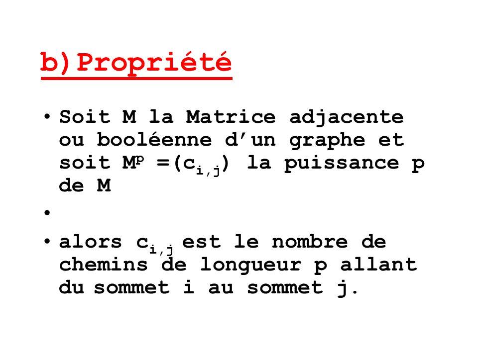 b)Propriété Soit M la Matrice adjacente ou booléenne d'un graphe et soit Mp =(ci,j) la puissance p de M.