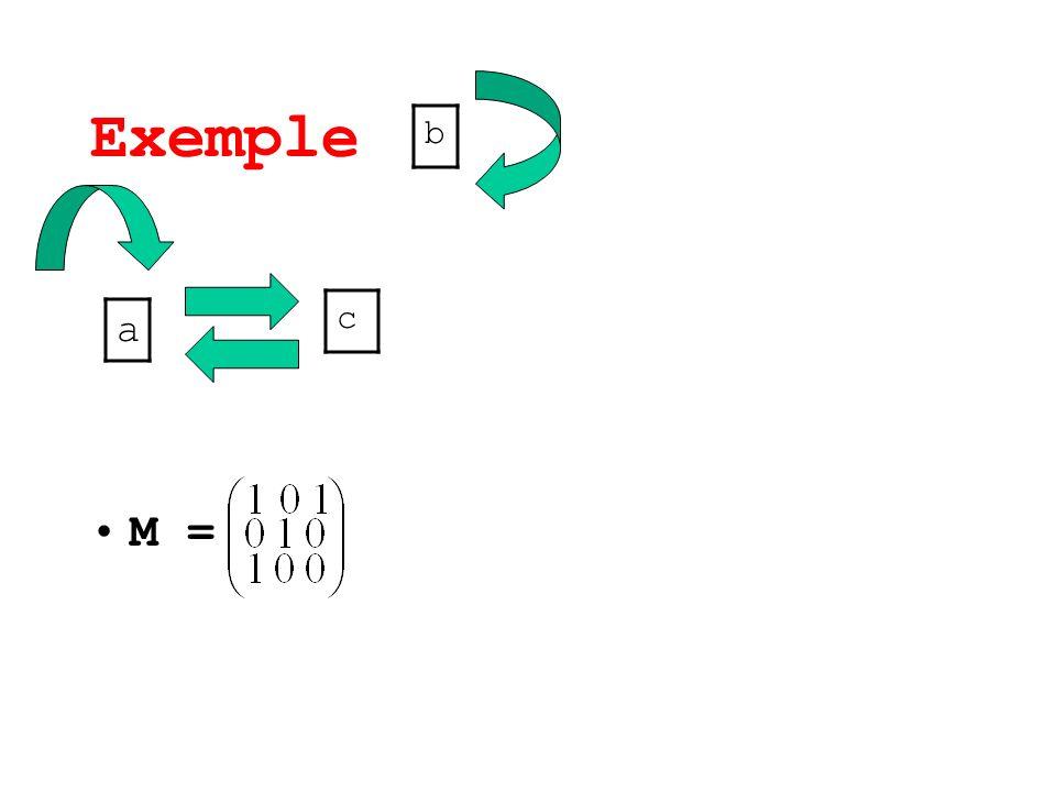 Exemple b M = c a