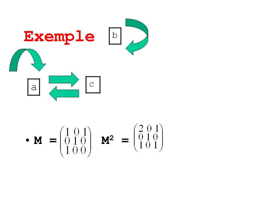 Exemple b M = M2 = c a