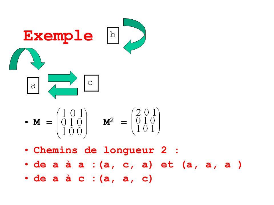 Exemple a M = M2 = Chemins de longueur 2 :