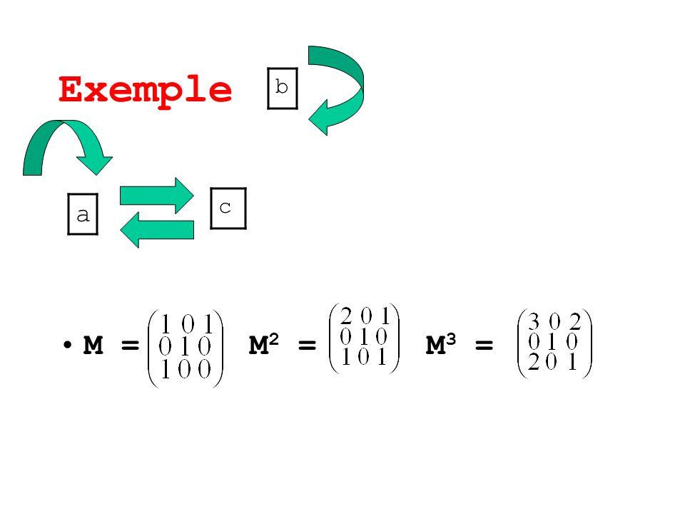Exemple b M = M2 = M3 = c a
