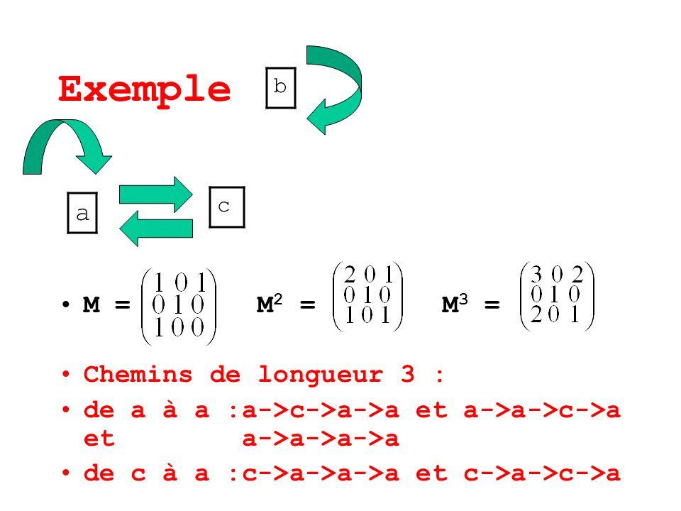 Exemple a M = M2 = M3 = Chemins de longueur 3 :