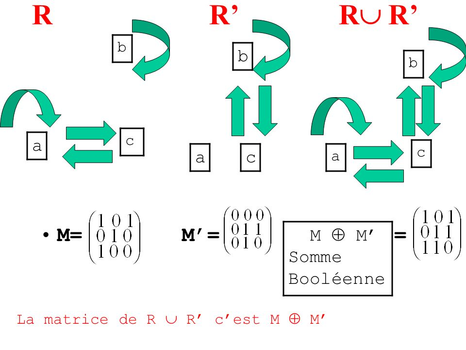 R R' R R' M= M'= = b a a c M  M' Somme Booléenne b b c c a