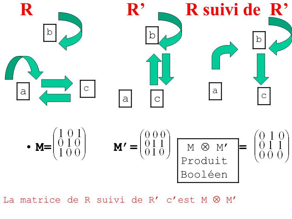 R R' R suivi de R' M= M'= = b a a c M  M' Produit Booléen b b c a c