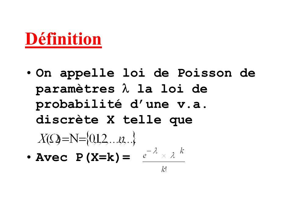 Définition On appelle loi de Poisson de paramètres  la loi de probabilité d'une v.a. discrète X telle que.