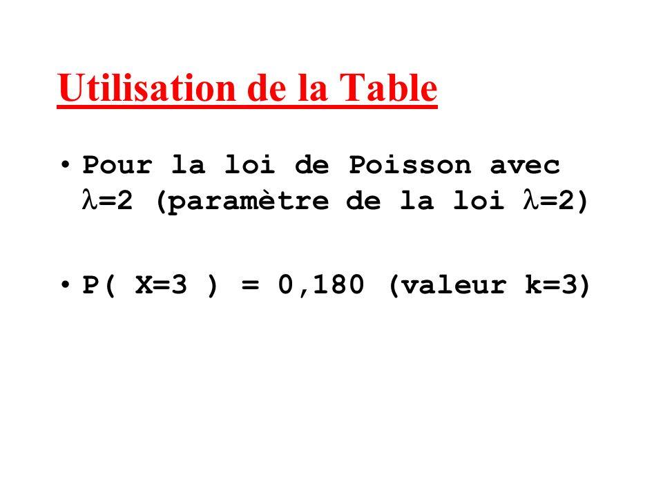 Utilisation de la Table