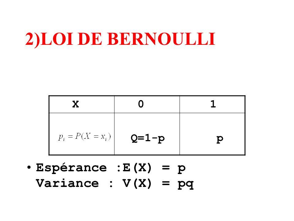 2)LOI DE BERNOULLI Espérance :E(X) = p Variance : V(X) = pq X 1 Q=1-p