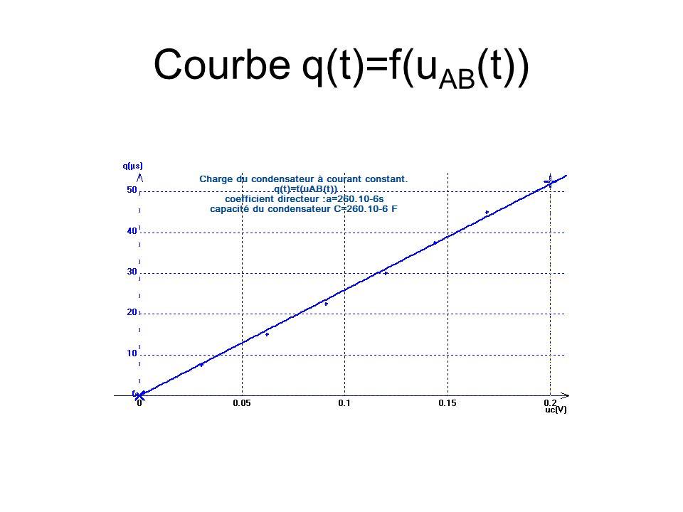 Courbe q(t)=f(uAB(t))