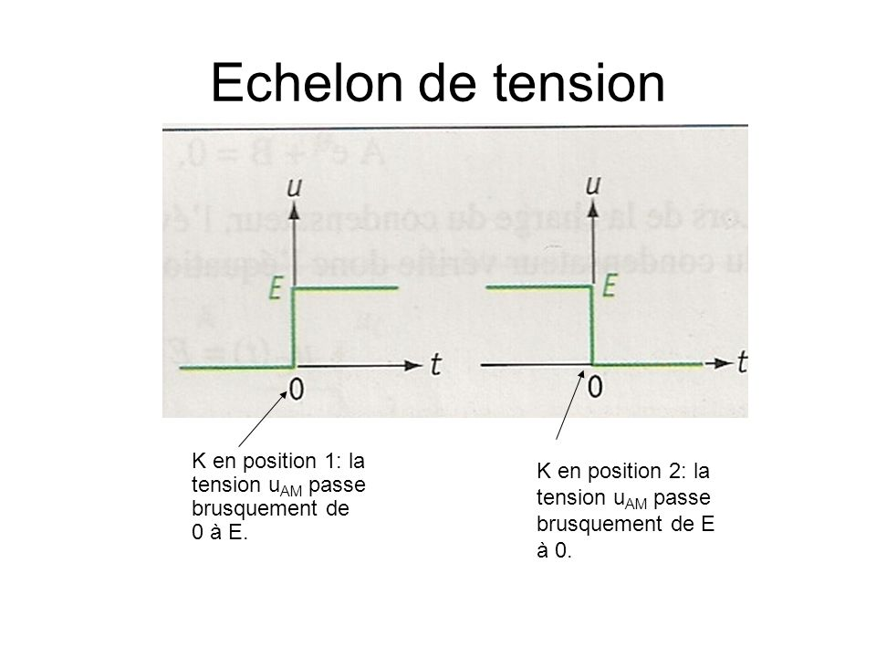 Echelon de tension K en position 1: la tension uAM passe brusquement de 0 à E.
