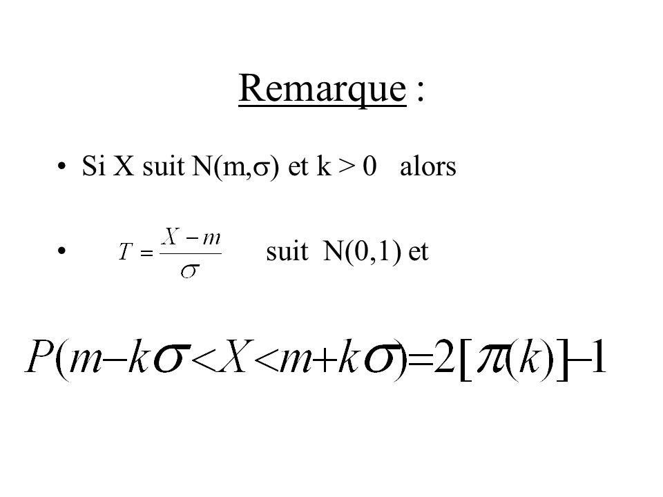 Remarque : Si X suit N(m,) et k > 0 alors suit N(0,1) et