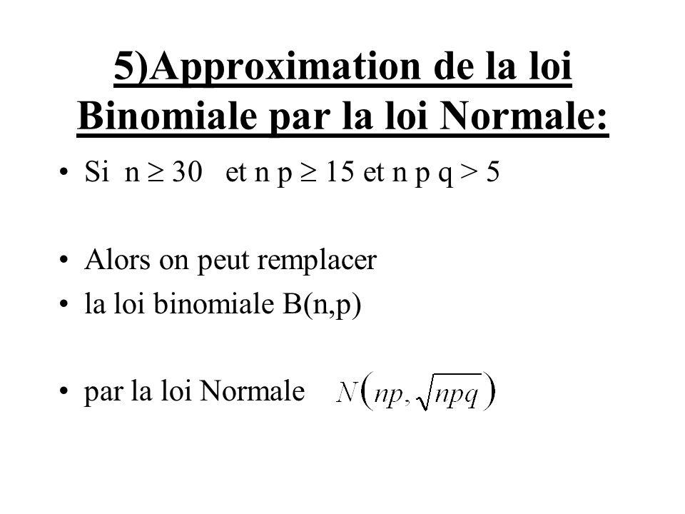 5)Approximation de la loi Binomiale par la loi Normale: