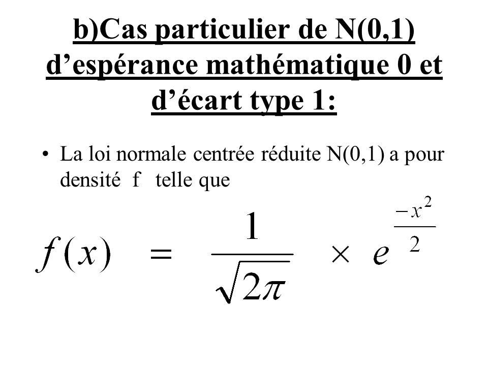 b)Cas particulier de N(0,1) d'espérance mathématique 0 et d'écart type 1: