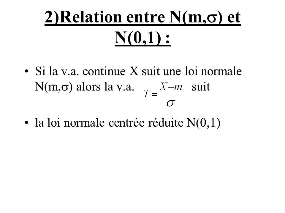 2)Relation entre N(m,) et N(0,1) :
