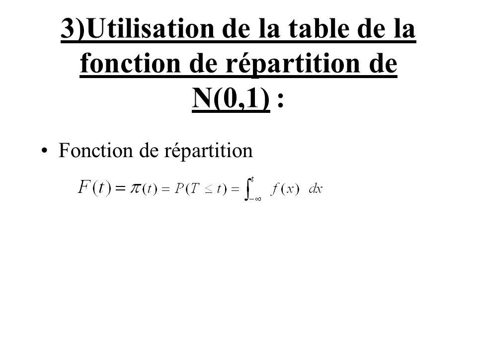 3)Utilisation de la table de la fonction de répartition de N(0,1) :