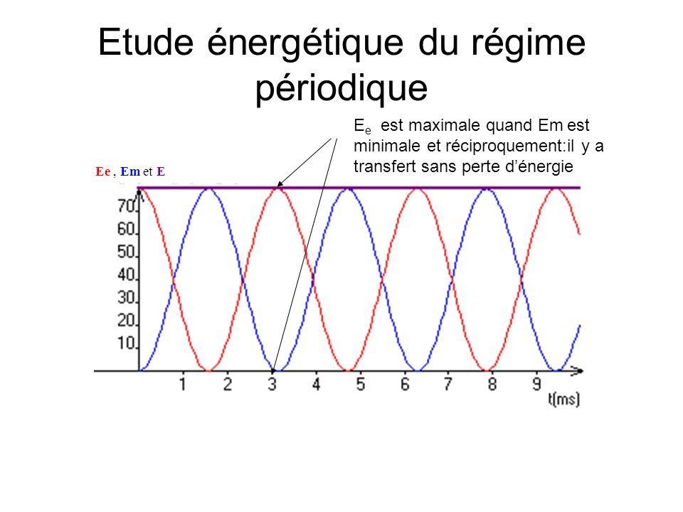 Etude énergétique du régime périodique