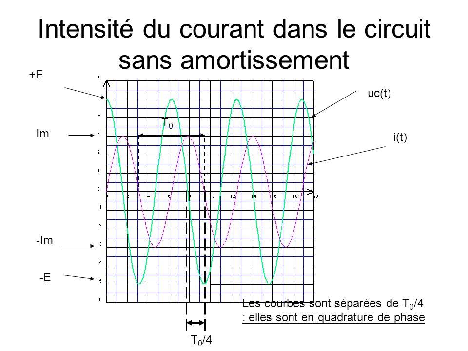 Intensité du courant dans le circuit sans amortissement