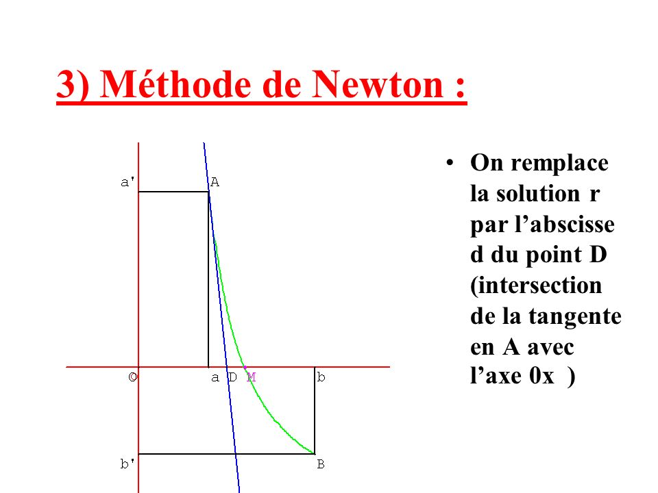 3) Méthode de Newton : On remplace la solution r par l'abscisse d du point D (intersection de la tangente en A avec l'axe 0x )