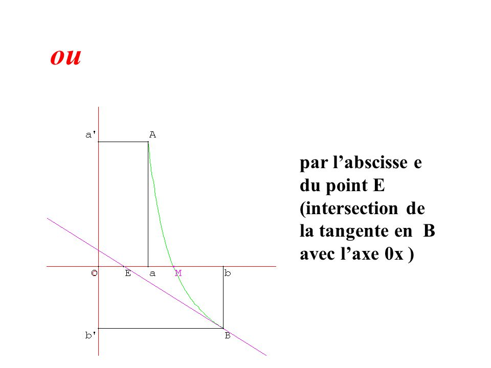 ou par l'abscisse e du point E (intersection de la tangente en B avec l'axe 0x )