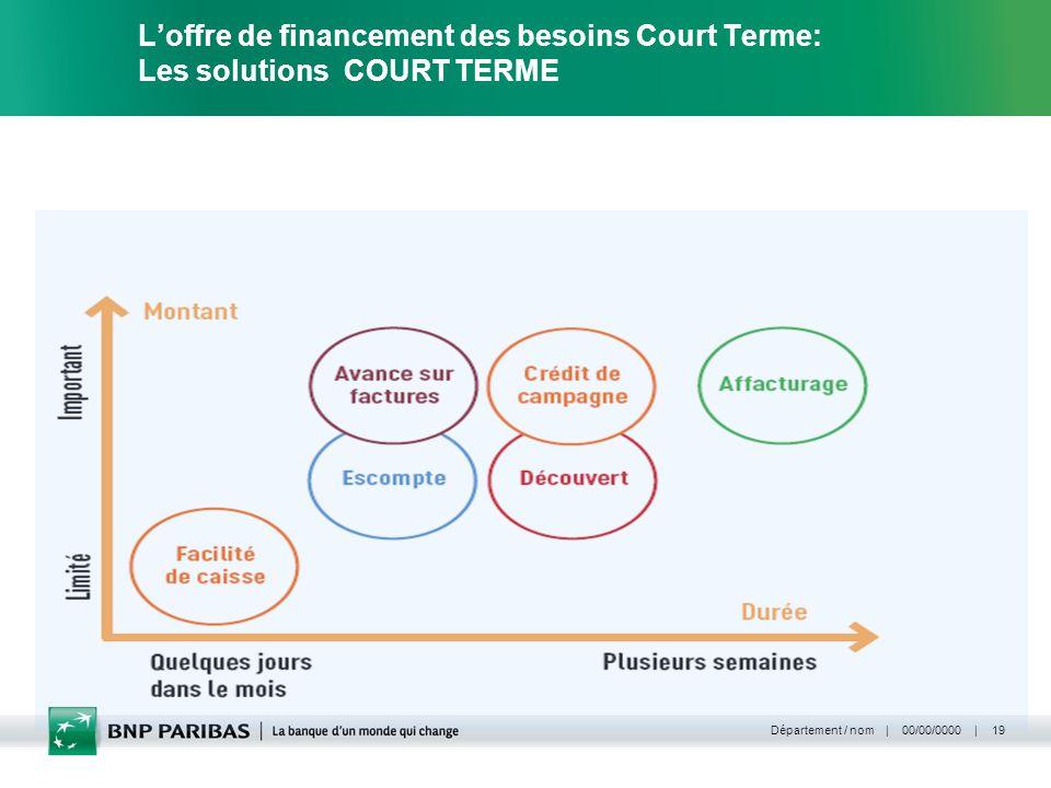 L'offre de financement des besoins Court Terme: Les solutions COURT TERME