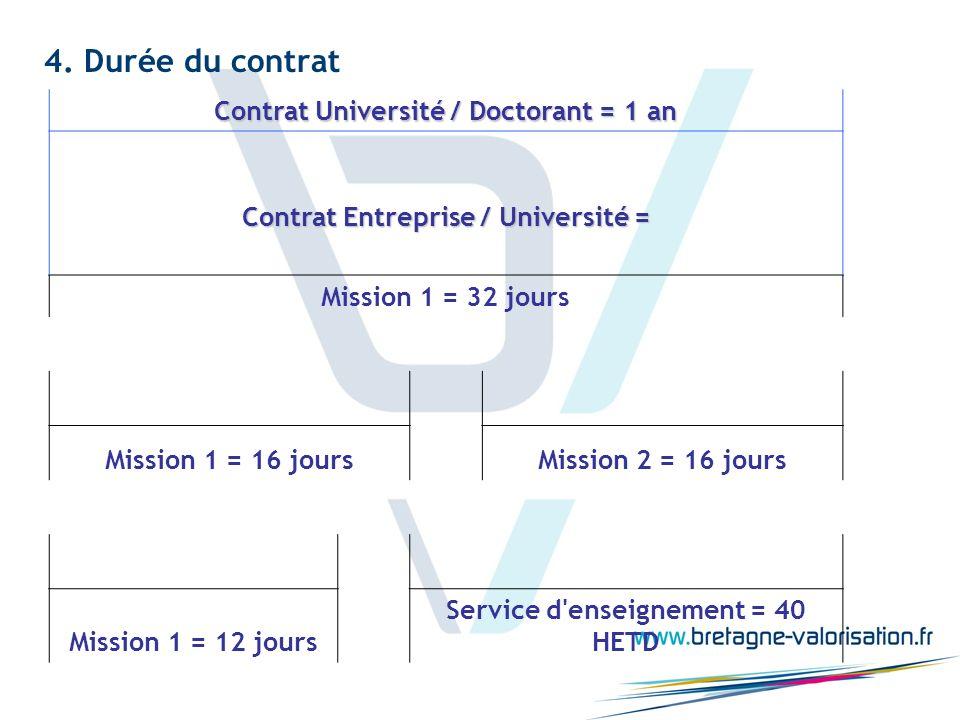 4. Durée du contrat Contrat Université / Doctorant = 1 an